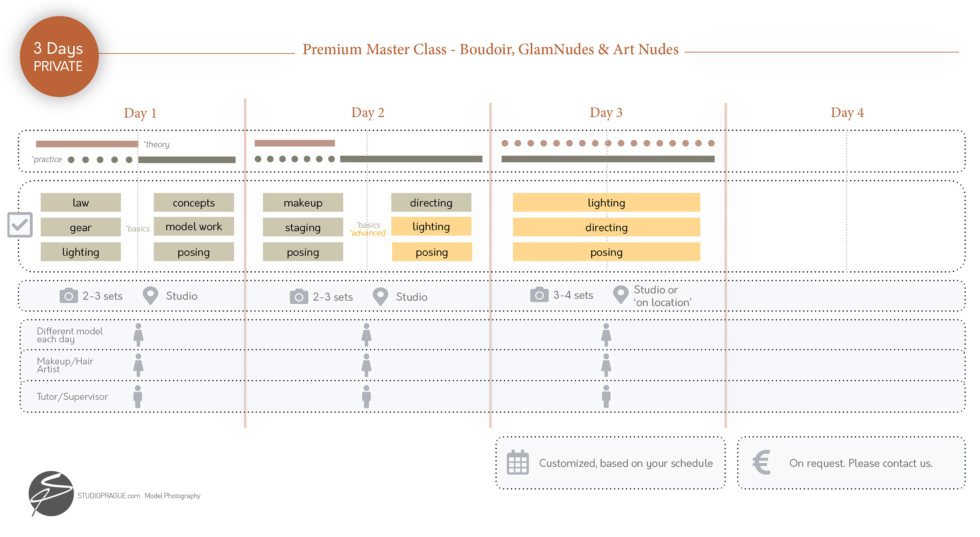 3 Days Premium Master Class - Overview - Nude Photography Courses by StudioPrague & Dan Hostettler